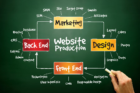 DIY Website Design – Do you have the skills to go it alone?